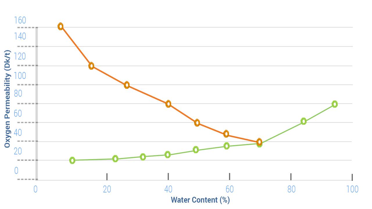 Διάγραμμα περιεκτικότητας νερού και διαπερατότητας οξυγόνου (Dk/t)