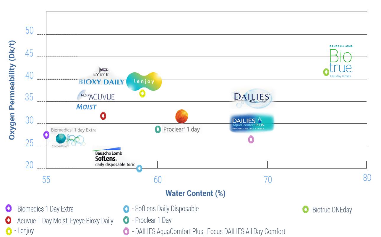 Διάγραμμα των φακών επαφής σύμφωνα με την περιεκτικότητα νερού και τη διαπερατότητα οξυγόνου (Dk/t)